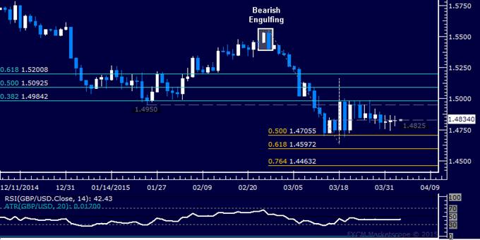 GBP/USD Technical Analysis: Flat-Lining in 3-Week Range
