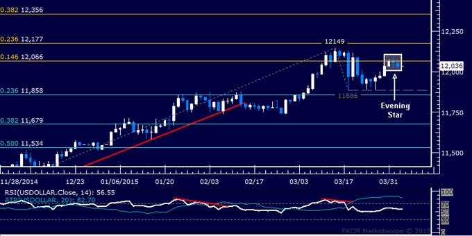 US Dollar technische Analyse: Kerzen-Aufbau weist auf Verluste hin