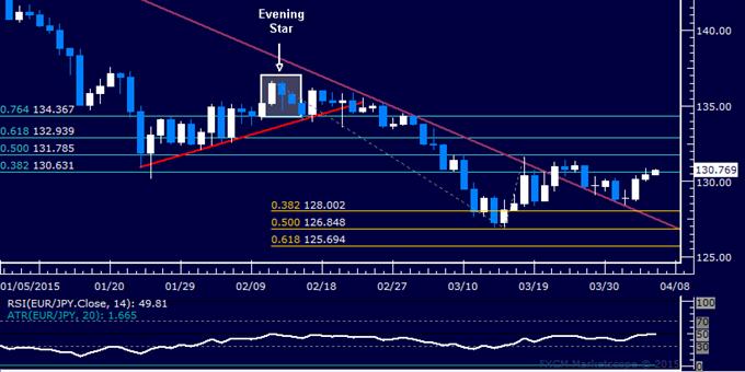 EUR/JPY Technical Analysis: Range Top Under Pressure