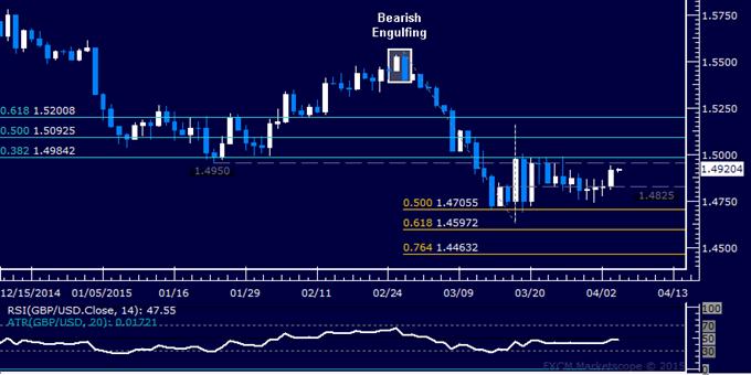 GBP/USD Technical Analysis: Pound Eyes Resistance Sub-1.50