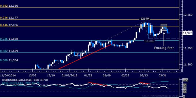 US Dollar Technische Analyse: Visiert erneut März-Boden an