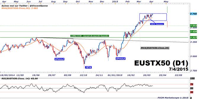 CAC40 / indices européens : Une tendance haussière avant une date fatidique le jeudi 9 avril pour la situation financière grecque