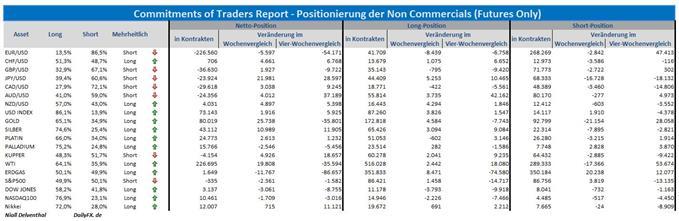 COT Report EURUSD