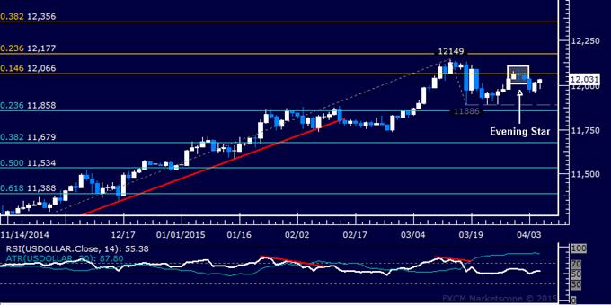 Crude Oil Eyes 2-Week Resistance, SPX 500 Fails at Range Top Again