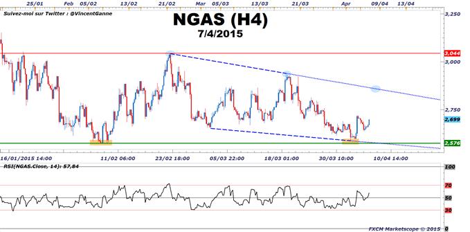 Gaz Naturel : Le graphique du CFD NGAS de FXCM suggère une stratégie positive