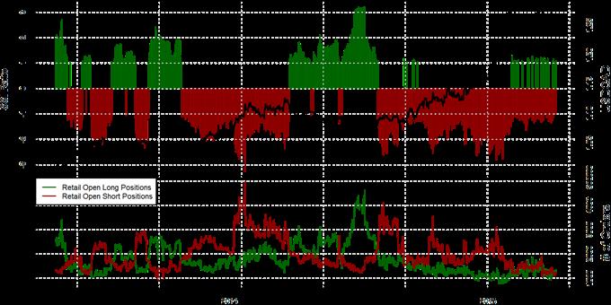 Speculative Sentiment Index - 07.04.2015