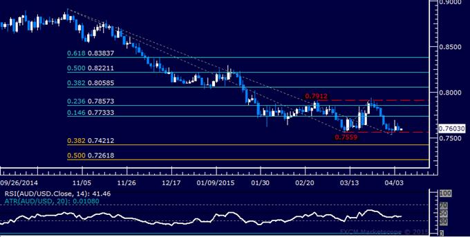AUD/USD Technical Analysis: Double Bottom Taking Shape?