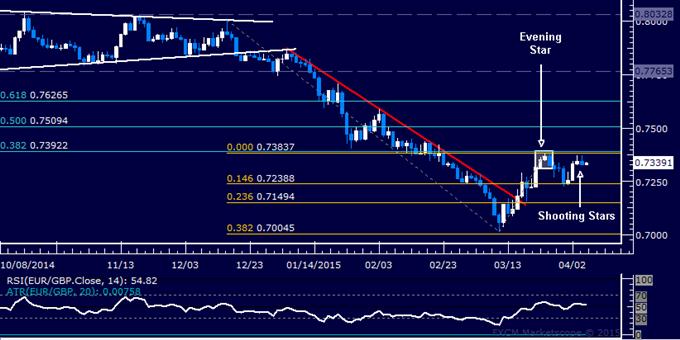 EUR/GBP Technical Analysis: Waiting to Re-Establish Short