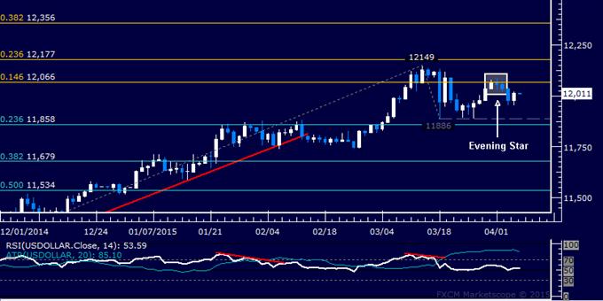 US Dollar Technische Analyse: Drei Tage dauernde Verluststrähne abgebrochen