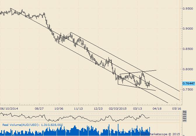 AUD/USD Broadening Bottom Still a Possibility