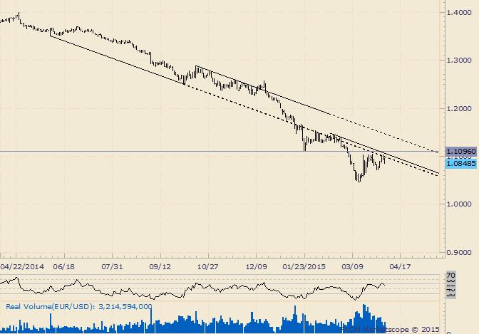 EUR/USD rollt ab gewohnter Linie über