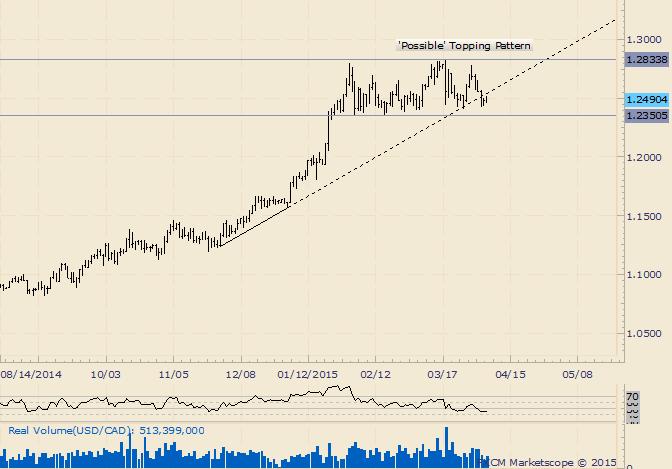 USD/CAD Churns Near Range Lows