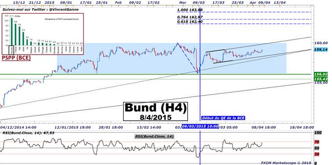 BUND : Le QE de la BCE atteint 11.1 milliards d'euros d'achat de Bund depuis le lundi 9 mars