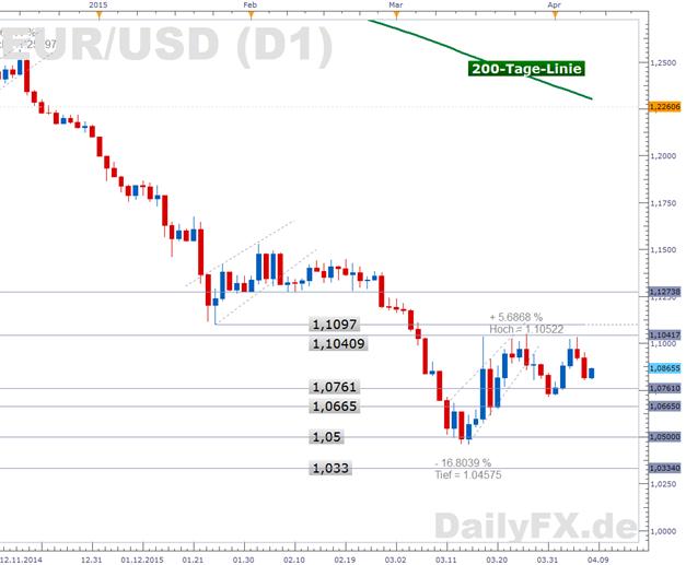 EUR/USD: EZB stemmt sich gegen Konjunkturflaute und gegen die schwache Inflation in der Eurozone