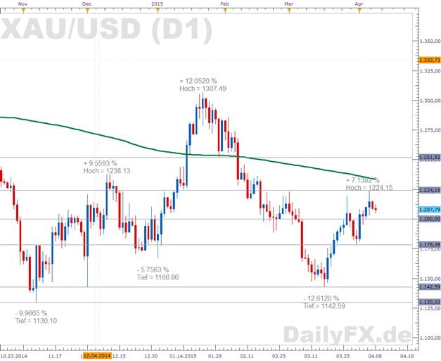 Gold: Erholungsbewegung durch Notenbanksitzung gestartet - bietet die Mitschrift einen Katalysator?