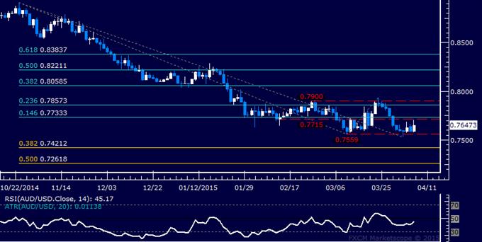 AUD/USD Technical Analysis: Passing on Double Bottom Setup