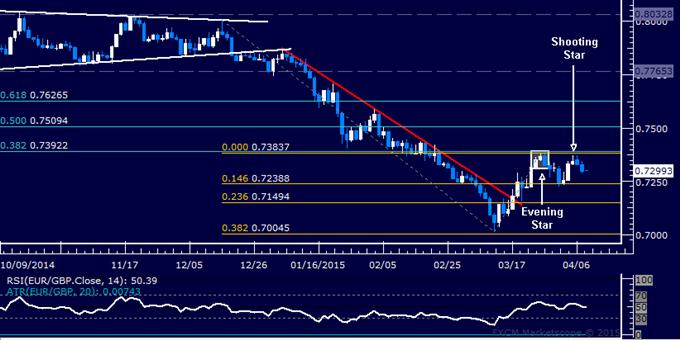 EUR/GBP Technical Analysis: Short Trade Setup Established