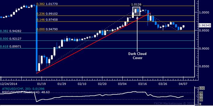 USD/CHF Technical Analysis: Oscillating in Familiar Range