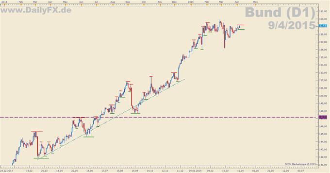 Trading Setup: Long Bund
