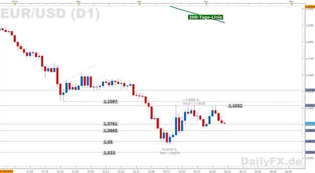EUR/USD: US-Notenbanker uneinig, ob Juni ein angemessener Zeitpunkt für  erste Zinserhöhung sei