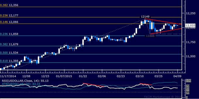 US Dollar Technische Analyse: Dreiecks-Setup deutet auf Oberseite hin