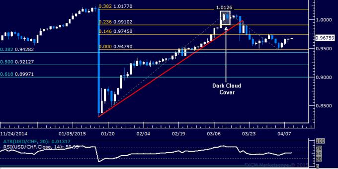 USD/CHF Technical Analysis: Eyeing Range Top Anew