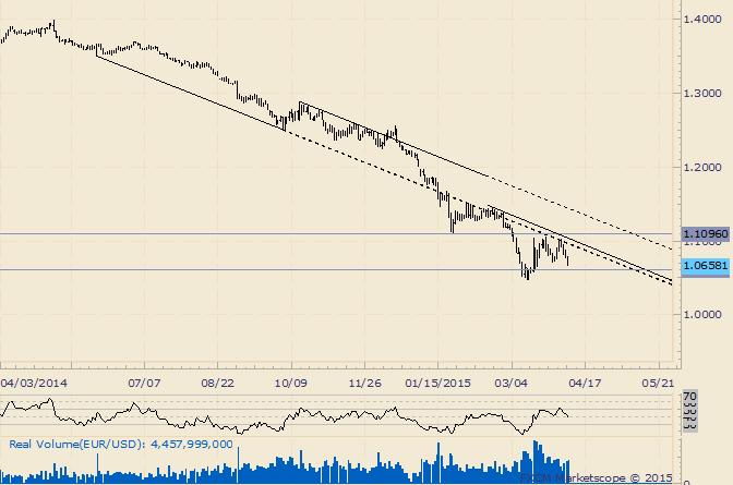 EUR/USD: Rückgang beschleunigt sich; stärkster Rückgang seit 3 Wochen