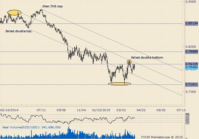 NZD/USD Churns at Range Highs