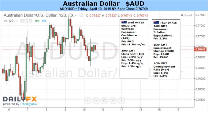 Australischer Dollar könnte mit Beschäftigungszahlen, Chinas Wachstumsverlangsamung erneut sinken