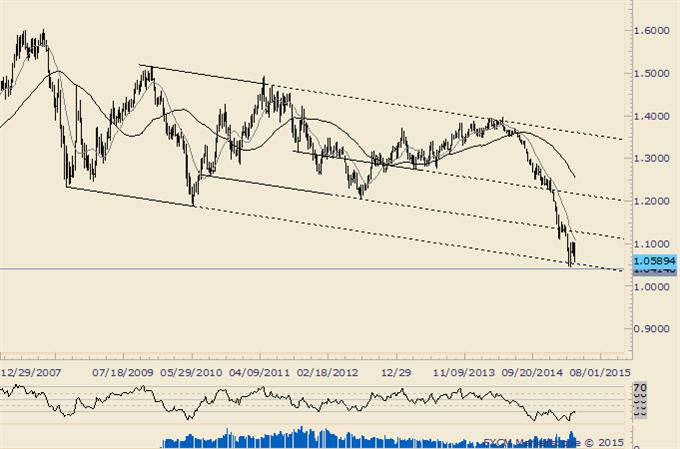 EURUSD Largest Weekly Decline Since September 2011