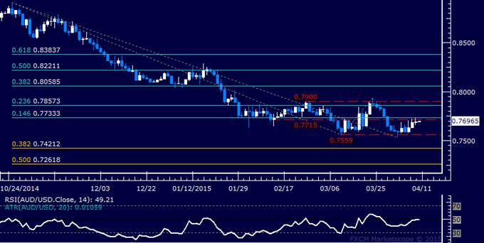 AUD/USD Technical Analysis: Stalling Near 0.77 Figure