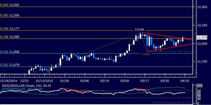 US-Dollar Technische Analyse: Das Märzhoch im Visier