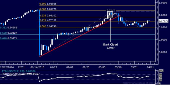 USD/CHF Technical Analysis: Passing on Long Trade Setup
