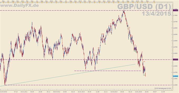 Erwarten uns bald deflationäre Tendenzen in England?