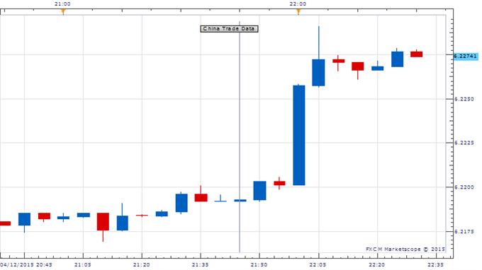 Australian Dollar, Yuan Lower After Soft China Trade Figures