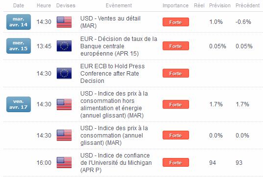 CAC40 / DAX : Une semaine sous l'influence de la Banque Centrale Européenne