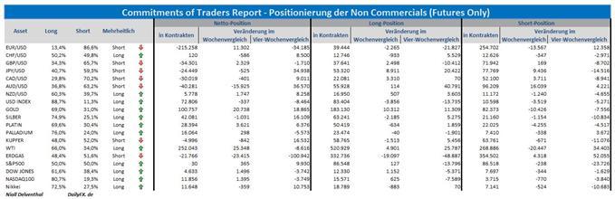 COT EUR/USD Übersicht