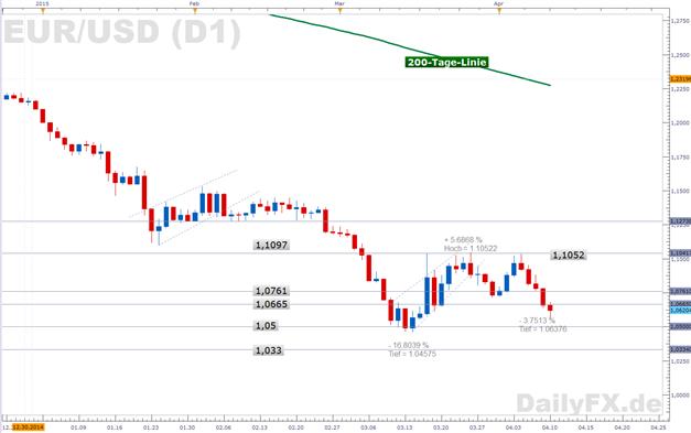 EUR/USD:  Rücksetzer in der spekulativen  pessimistischen Euro-Position