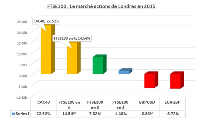 """FTSE100 : Le """"retard"""" du marché actions de Londres est relatif. Etudions son potentiel en 2015."""