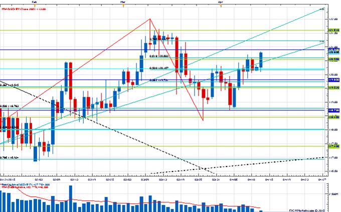 Price & Time: Euro Cracks Key Retracement Levels