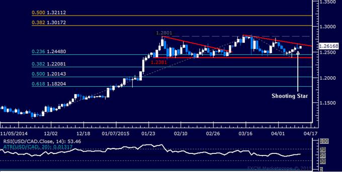 USD/CAD Technical Analysis: Four-Day Win Streak Broken