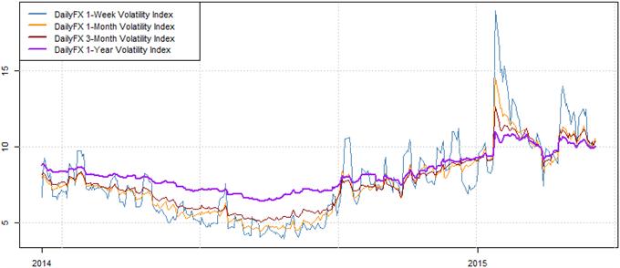 Failure To Break Below $1.0460 versus Euro Leaves Dollar at Risk