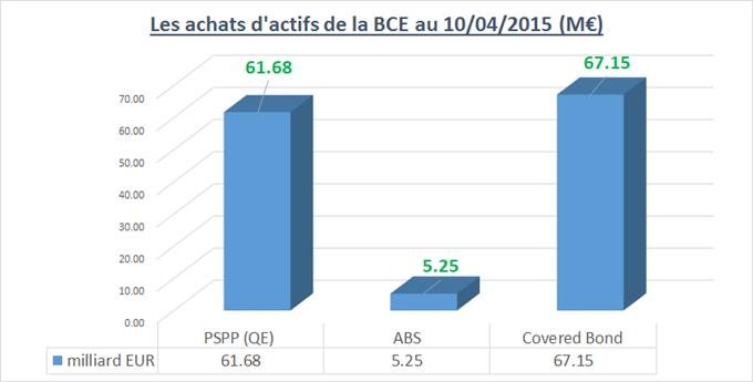 """CAC40 / DAX : La BCE a déployé sa tranche mensuelle """"QE"""" de 60 milliards d'euros. La semaine boursière macro/micro s'ouvre ce mardi 14 avril"""