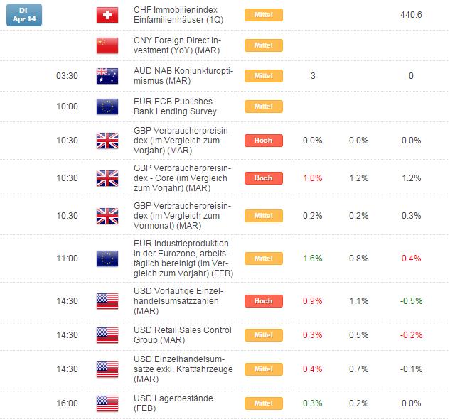 Kurzer Marktüberblick 15.04.2015