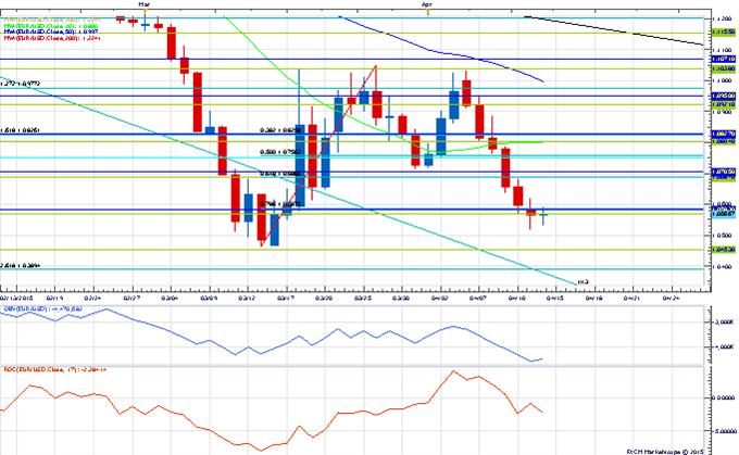Price & Time: USD/JPY Dead Money?