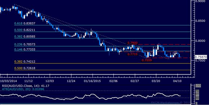 AUD/USD Technical Analysis: Range Floor Above 0.75 Tested