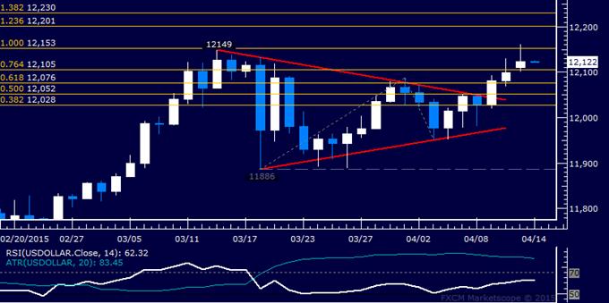 US Dollar technische Analyse: Februar-Top unter Druck