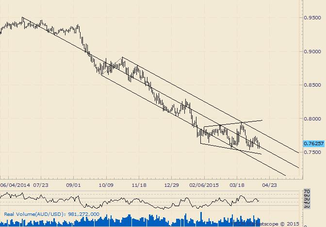 AUD/USD Churns at Range Lows