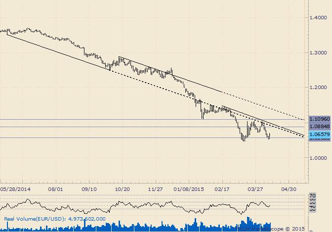 EUR/USD: Trading-Levels sind 1,0566, 1,0735 und 1,0883
