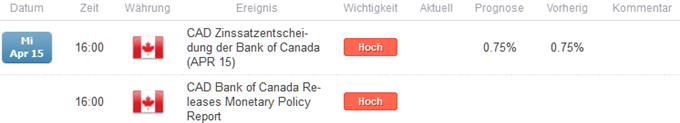 Folgt heute die nächste Leitzinssenkung der Bank of Canada?